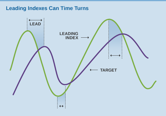 Leading Indexes can Time Turns